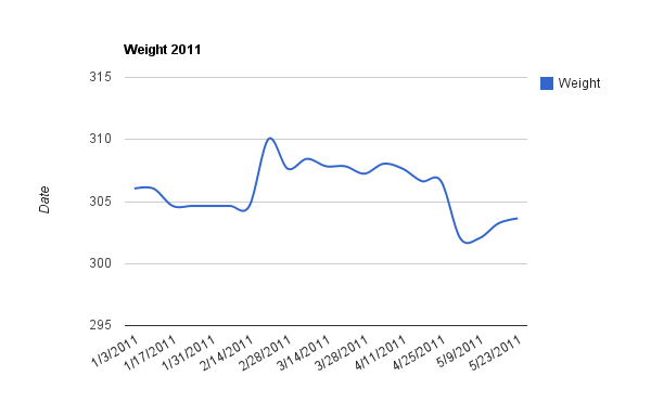Current year's weight chart