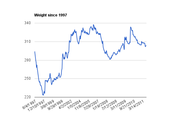 Weight chart since 1997